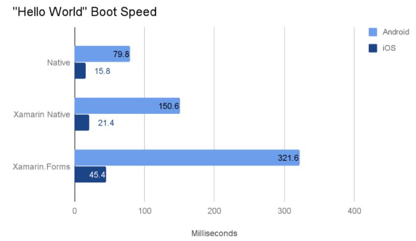 bootspeed